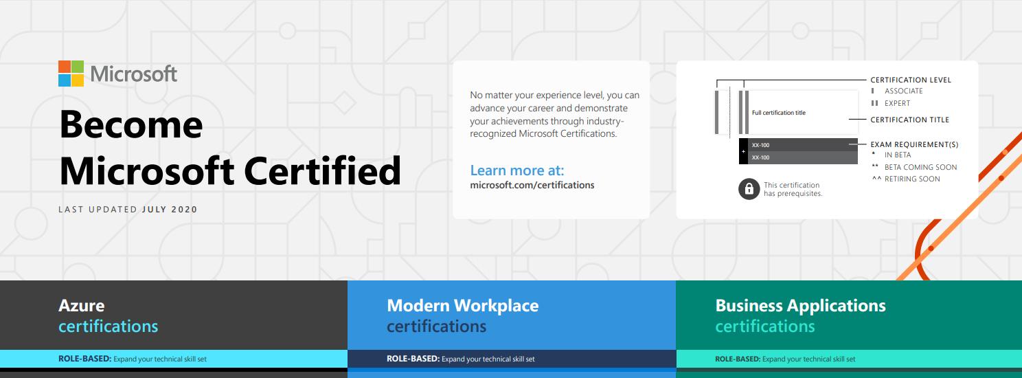 Auschnitt Microsoft Zertifizierungspfade
